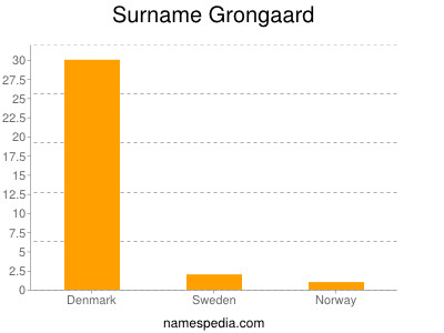 Surname Grongaard