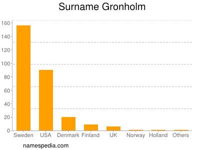 Surname Gronholm