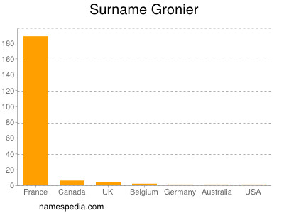 Surname Gronier