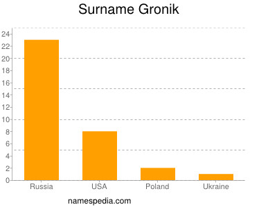 Surname Gronik