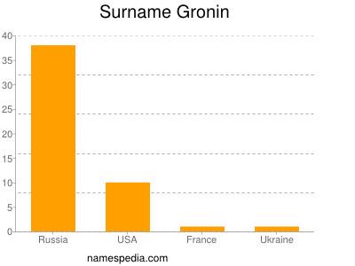 Surname Gronin