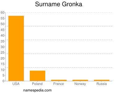 Surname Gronka