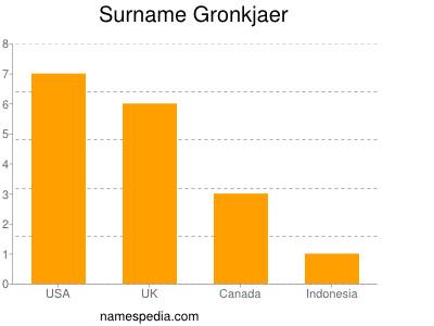 Surname Gronkjaer