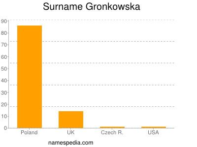 Surname Gronkowska