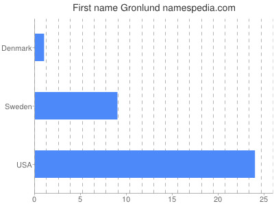 Given name Gronlund
