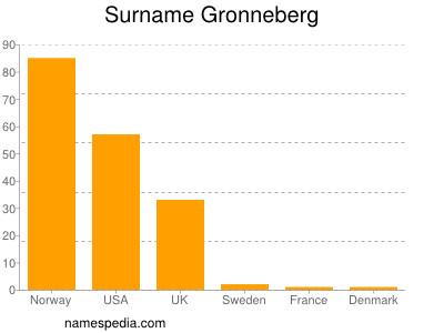 Surname Gronneberg