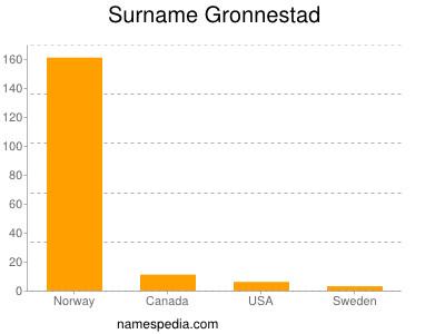 Surname Gronnestad