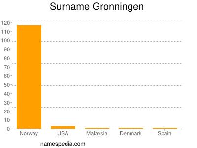 Surname Gronningen