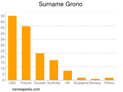 Surname Grono
