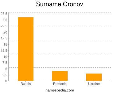 Surname Gronov