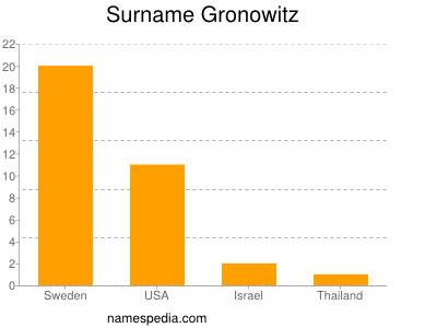 Surname Gronowitz