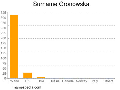 Surname Gronowska