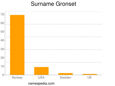 Surname Gronset