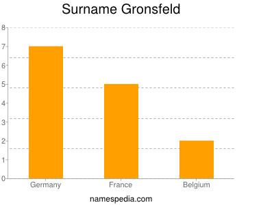 Surname Gronsfeld