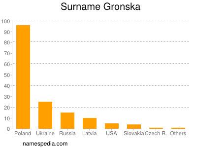 Surname Gronska