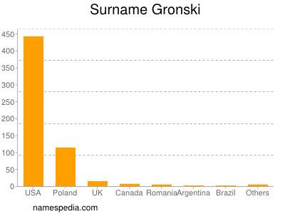 Surname Gronski