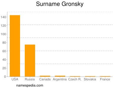 Surname Gronsky