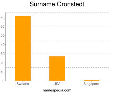 Surname Gronstedt