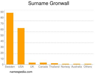 Surname Gronwall