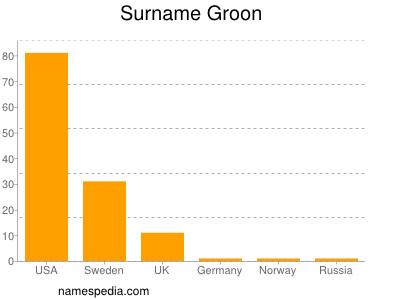 Surname Groon