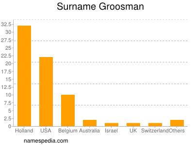 Surname Groosman