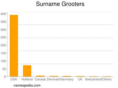 Surname Grooters