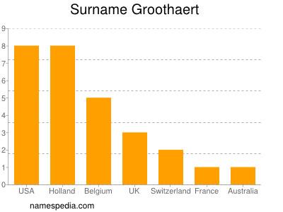 Surname Groothaert