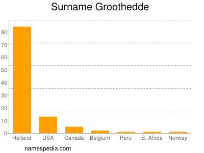 Surname Groothedde