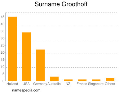 Surname Groothoff