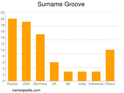 Surname Groove