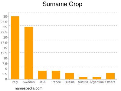 Surname Grop