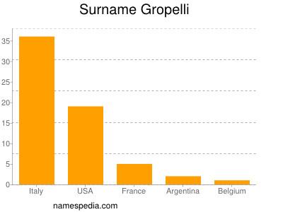 Surname Gropelli