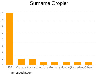 Surname Gropler
