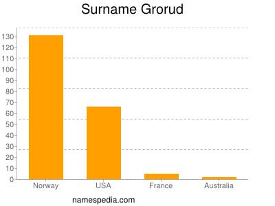 Surname Grorud