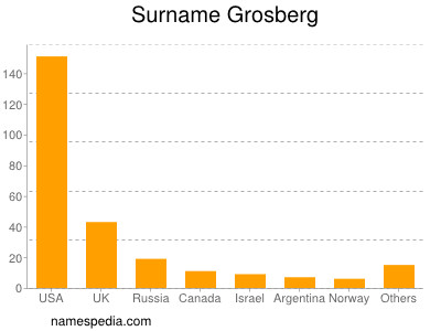 Surname Grosberg