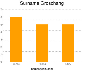 Surname Groschang