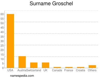 Surname Groschel