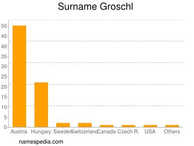 Surname Groschl