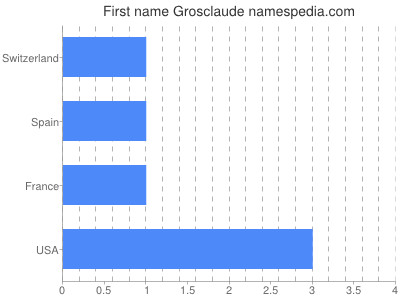 Given name Grosclaude