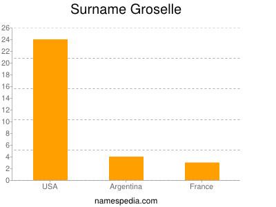Surname Groselle