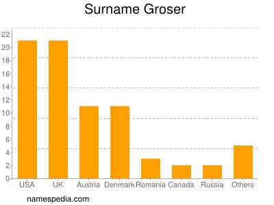 Surname Groser