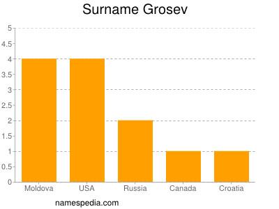 Surname Grosev