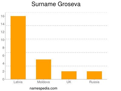 Surname Groseva
