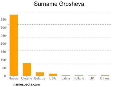 Surname Grosheva