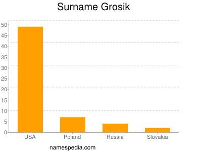 Surname Grosik