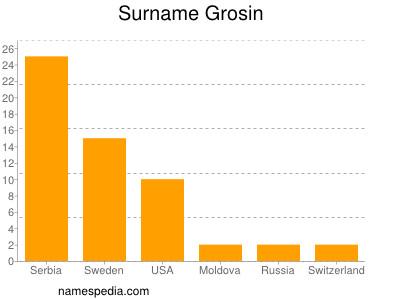 Surname Grosin
