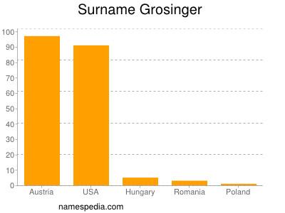 Surname Grosinger