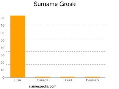 Surname Groski
