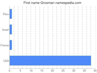Given name Grosman