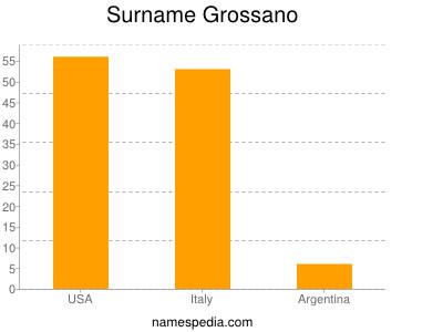 Surname Grossano
